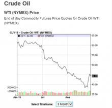 Diagram vrednosti nafte